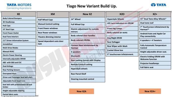 2019-tata-tiago-variant-features-list-1.jpg