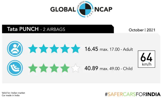 FireShot Capture 008 - Tata Punch Crash Tested; Gets 5-Star Safety Rating From Global NCAP_ - ...png