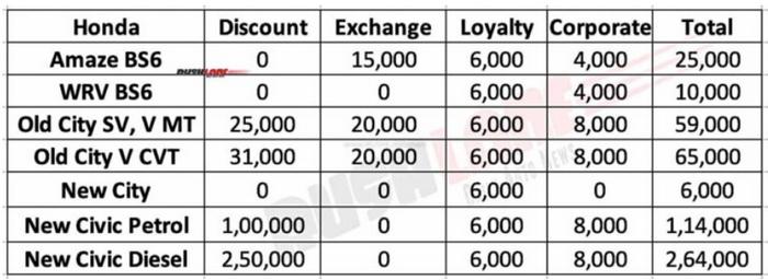 FireShot Capture 012 - Honda Car India Discounts Aug 2020 - City, Civic, WRV, Amaze_ - www.rus...png