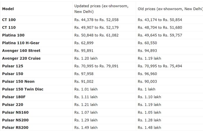 FireShot Capture 047 - Bajaj Pulsar, Avenger, Platina, CT100 Prices Increased [New Price Lis_ ...png