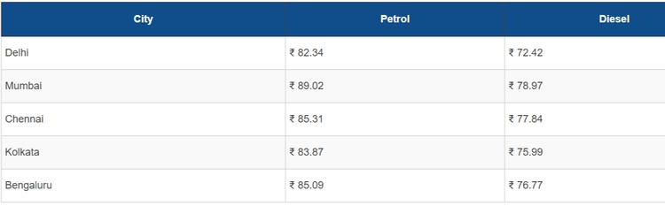 FireShot Capture 084 - Petrol, Diesel Prices Hiked Again Across Metro Cities - www.carandbike....png