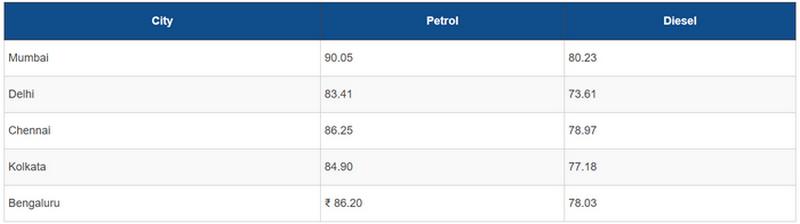 FireShot Capture 116 - Petrol Price Crosses Rs. 90 Per Litre Mark In Mumbai, Diesel Above Rs_ ...png