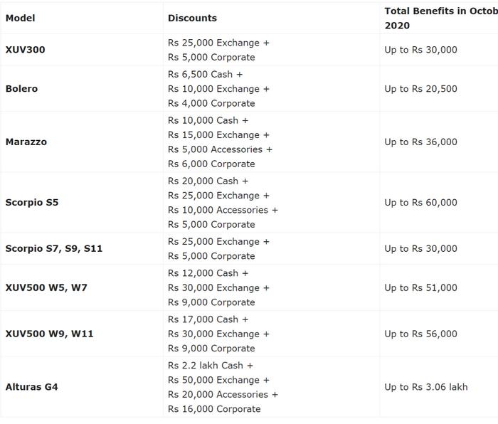FireShot Capture 192 - Mahindra October 2020 Discounts – XUV300, Alturas G4, Scorpio_ - gaadiw...png