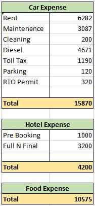 goa-expense.PNG