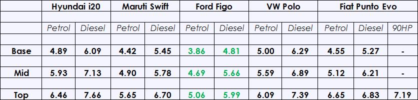 Hyundai-Elite-i20-Price-Comparison-Table.png