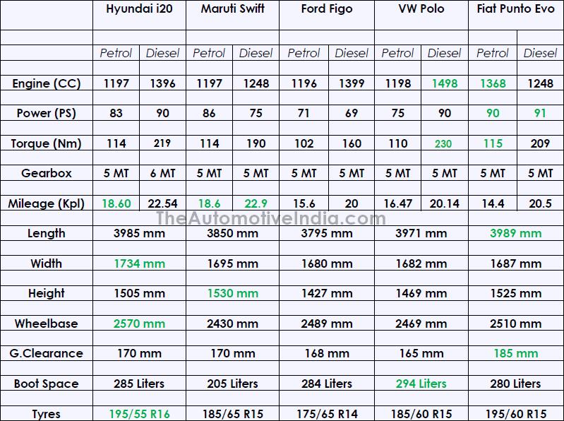 Hyundai-Elite-i20-Technical-Specification-Comparison.png