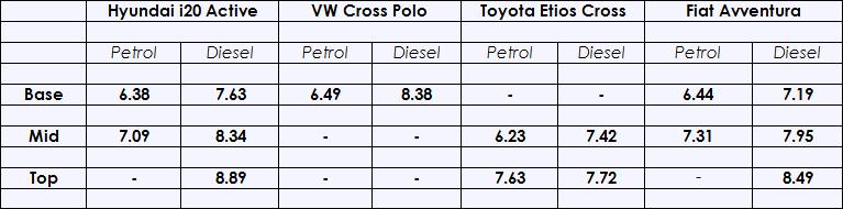 Hyundai-i20-Active-Price-Comparison.png