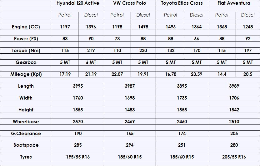 Hyundai-i20-Active-Specification-Comparison.png