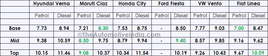 Hyundai-Verna-Price-Comparison.png