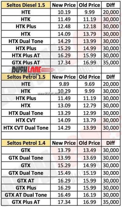 kia-seltos-price-list-new-vs-old-2020.jpg