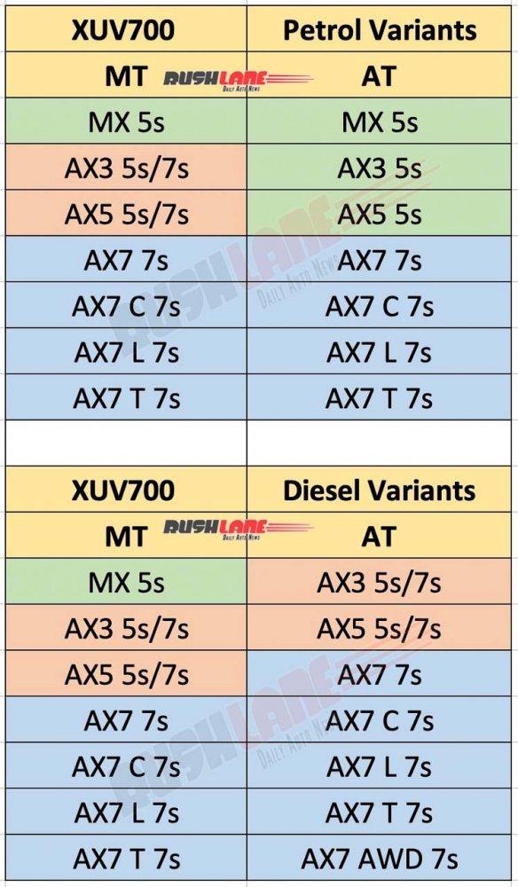 mahindra-xuv700-variants-ax3-ax5-ax7-mx3-seats-7.jpg