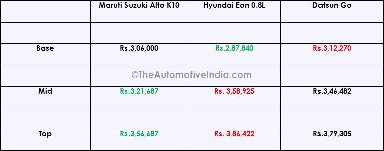 Maruti-Alto-K10-Price-Comparison.png