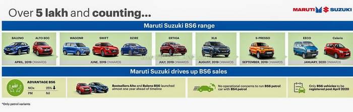 maruti-bs6-car-sales-5-lakhs.jpg