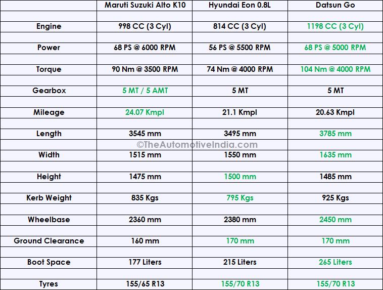 Maruti-Suzuki-Alto-K10-Specifications-Comparison.png