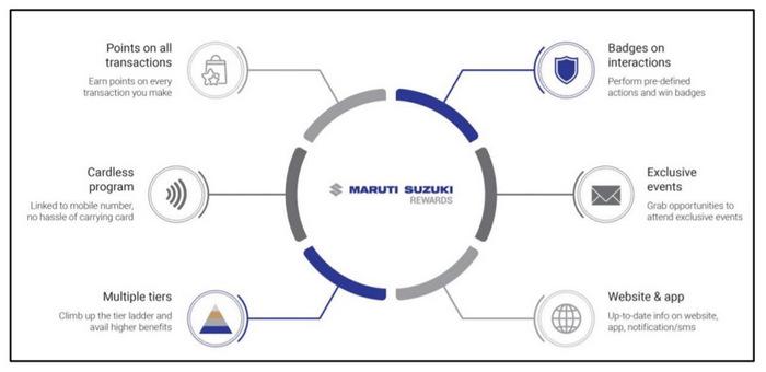 maruti-suzuki-rewards-loyalty-program-introduced-1.jpg