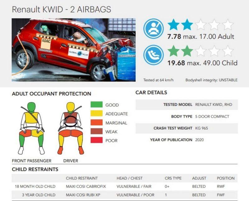 Renault-Kwid-Africa-Spec-GNCAP-crash-test-results-1068x861.jpg