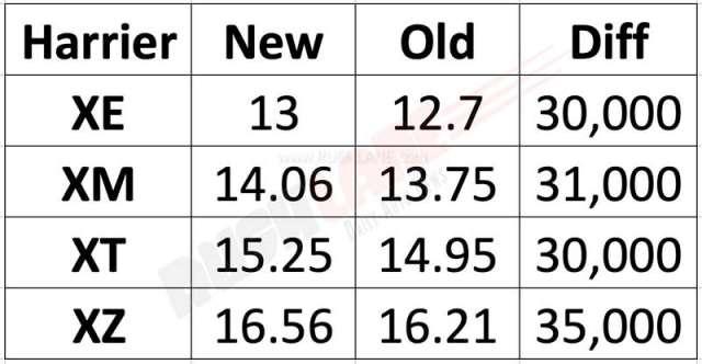 tata-harrier-prices-increase.jpg