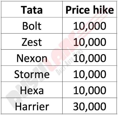 tata-price-hike-june-2019.jpg