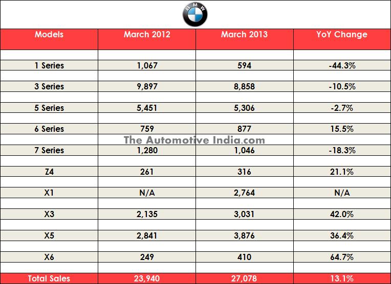 Mega Global Car Sales Figures Thread