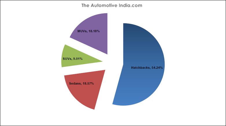 December 2013 Sales Figures of Indian Cars