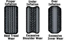 Maruti SX4 Tyres Downsizing