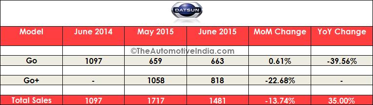 June 2015 Indian Car Sales Figures