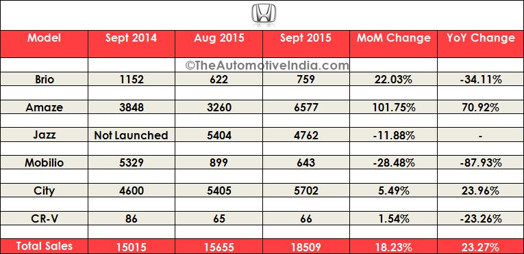 September 2015 Indian Car Sales Figures