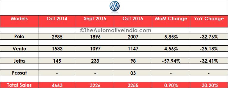 October 2015 Indian Car Sales Figures
