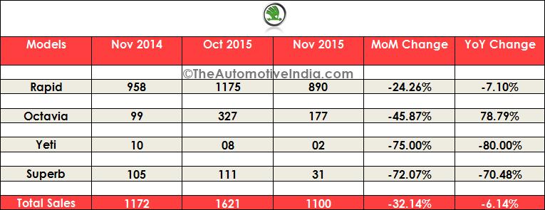 November 2015 Indian Car Sales Figures
