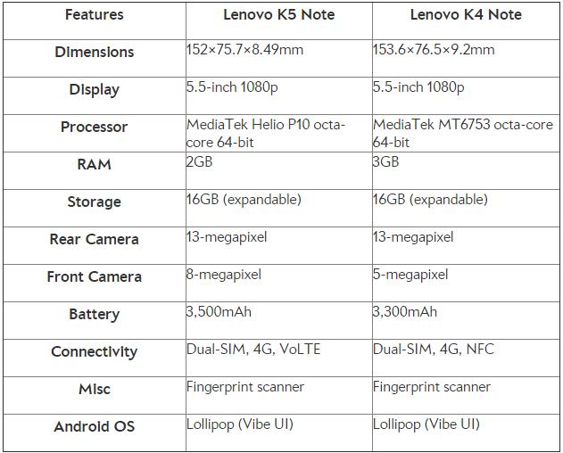 Lenovo K5 Note vs Lenovo K4 Note: What's Different