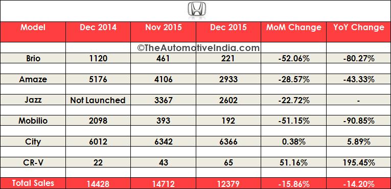 December 2015 Indian Car Sales Figures
