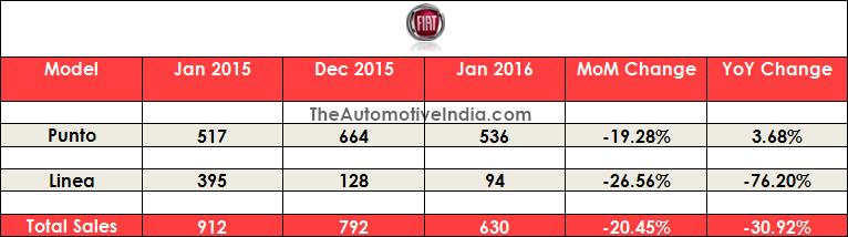 January 2016 Indian Car Sales Figures