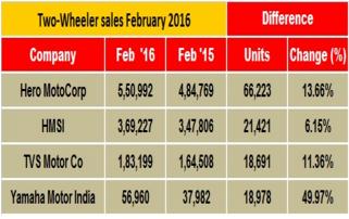 Monthly Sales Figures of Indian Bikes