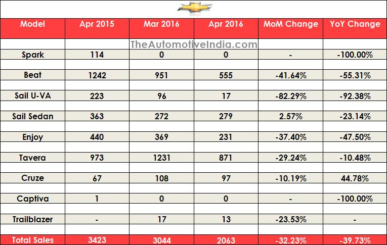 April 2016 Indian Car Sales Figures